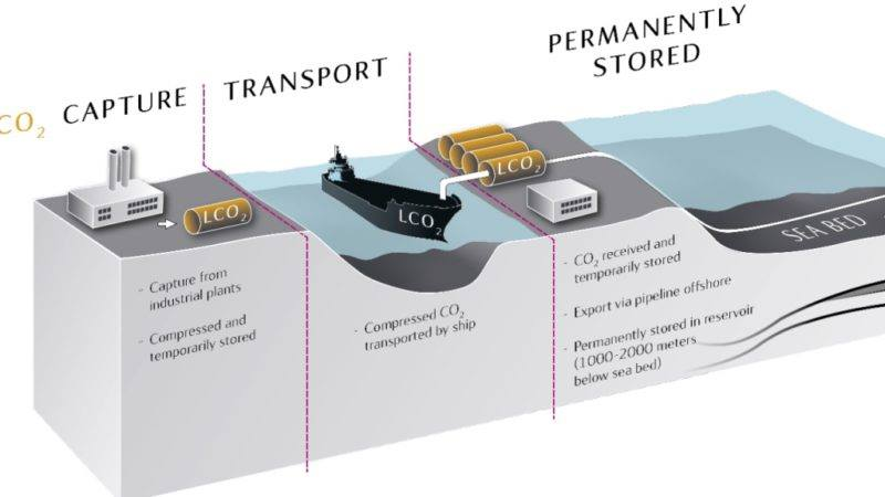 Carbon Capture Storage και το Πρωτόκολλο του Λονδίνου στην μάχη κατά της κλιματικής αλλαγής