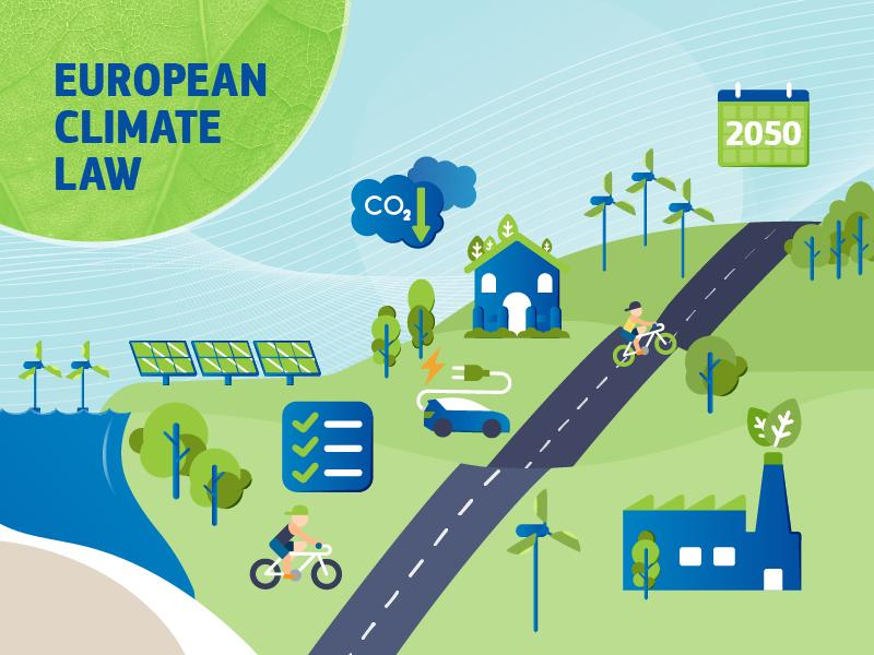 European Climate Law: Τα πρώτα βήματα